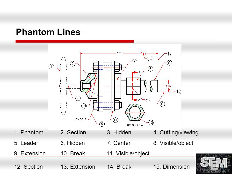Phantom Lines 1. Phantom 2. Section 3. Hidden 4. Cutting/viewing