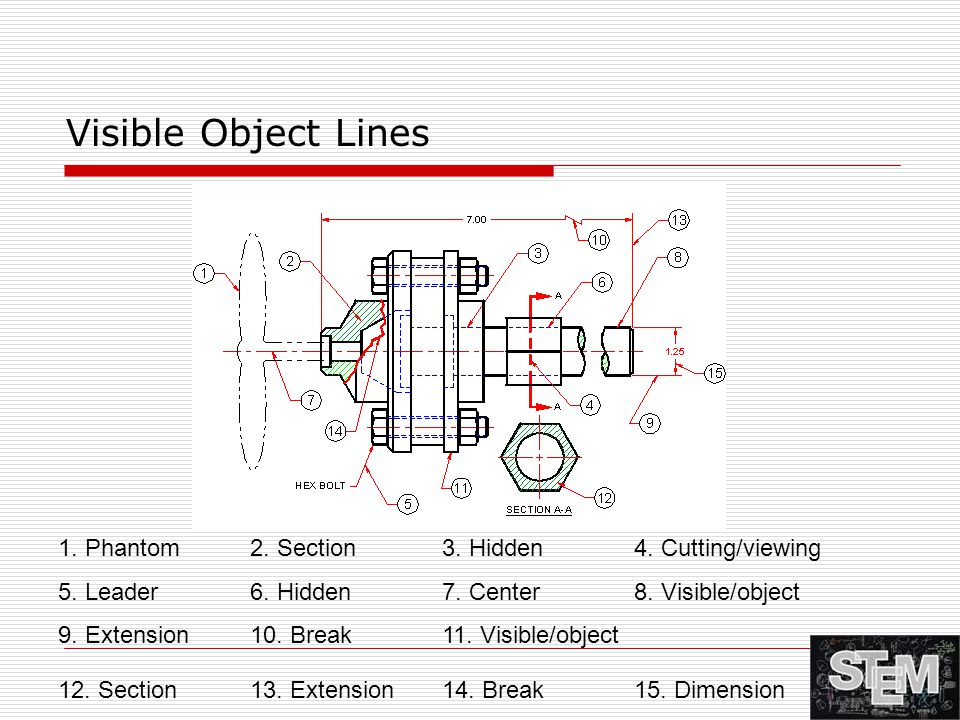 Visible Object Lines 1. Phantom 2. Section 3. Hidden 4. Cutting/viewing. 5. Leader 6. Hidden 7. Center 8. Visible/object.