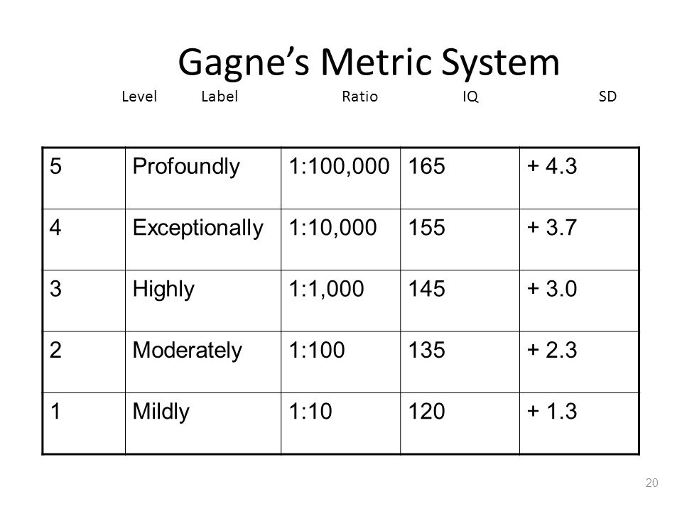 Gagne's Metric System Level Label Ratio IQ SD