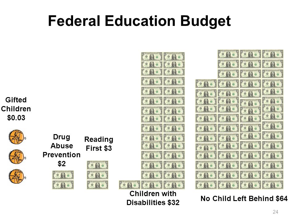 Federal Education Budget