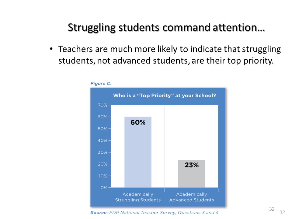Struggling students command attention…
