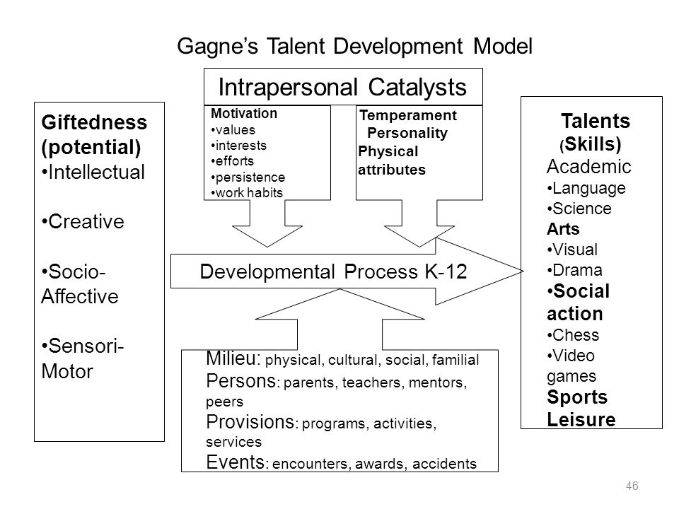 Intrapersonal Catalysts