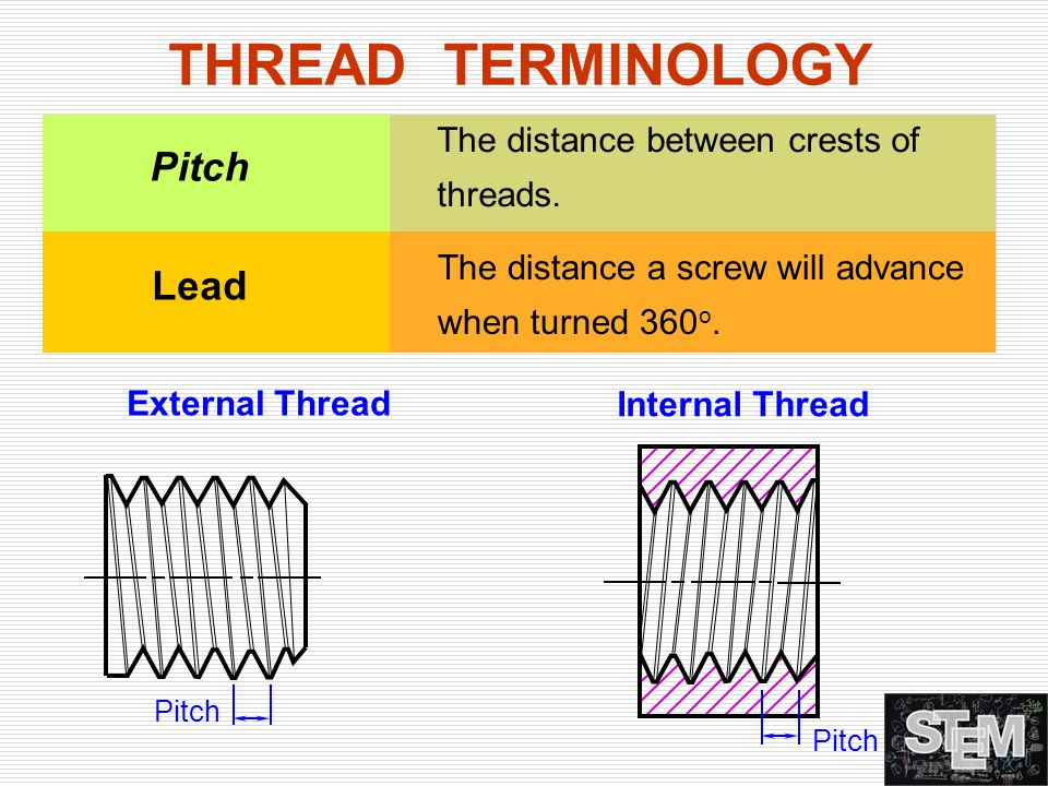 THREAD TERMINOLOGY Pitch Lead The distance between crests of threads.