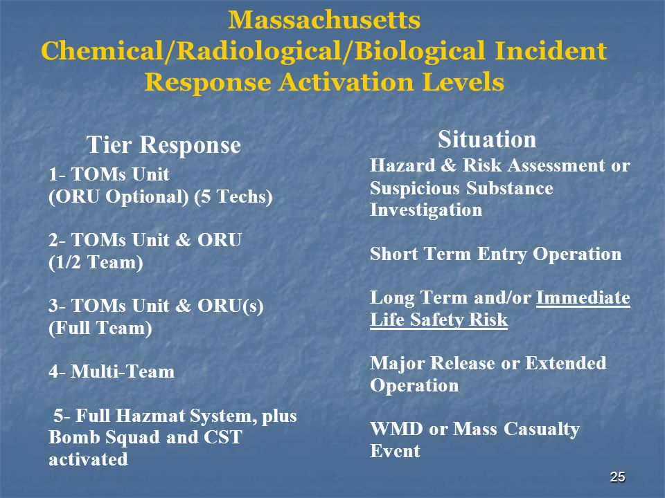 Massachusetts Chemical/Radiological/Biological Incident Response Activation Levels