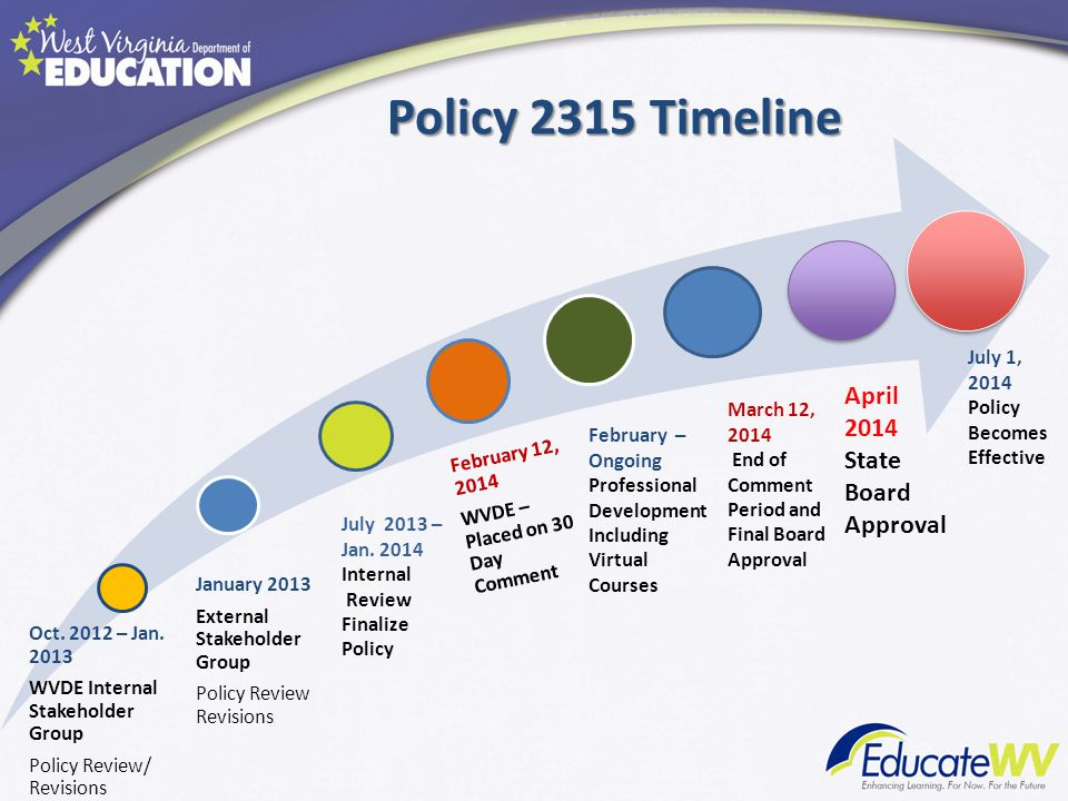Policy 2315 Timeline April 2014 State Board Approval July 1, 2014