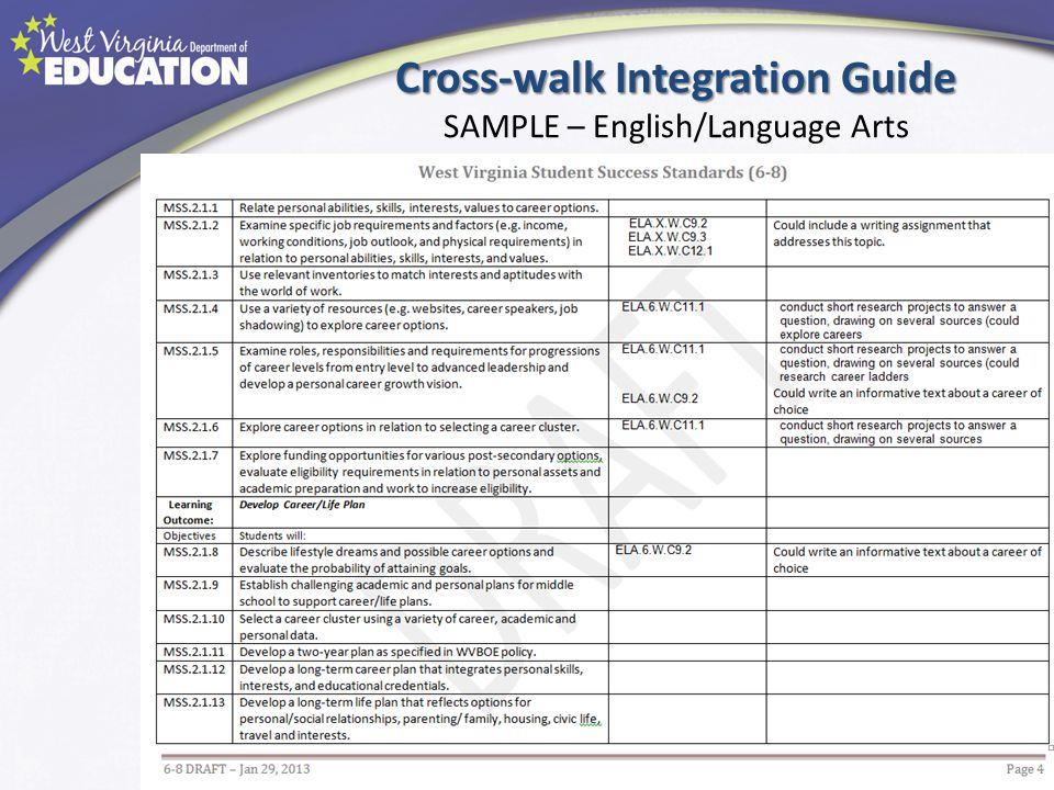 Cross-walk Integration Guide SAMPLE – English/Language Arts