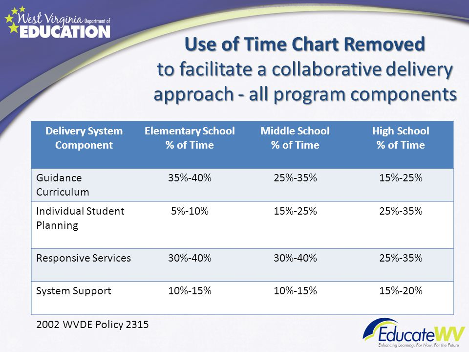 Delivery System Component Elementary School % of Time