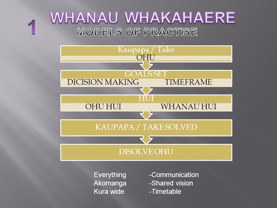 1 WHANAU WHAKAHAERE MODELS OF PRACTISE Kaupapa / Take OHU GOALS SET