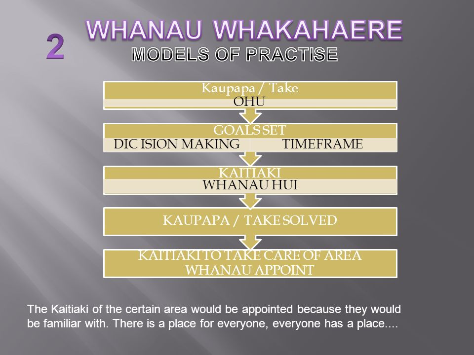 KAITIAKI TO TAKE CARE OF AREA WHANAU APPOINT