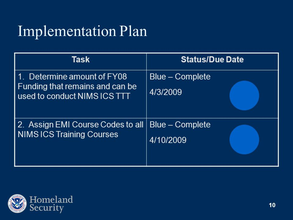 Implementation Plan Task Status/Due Date