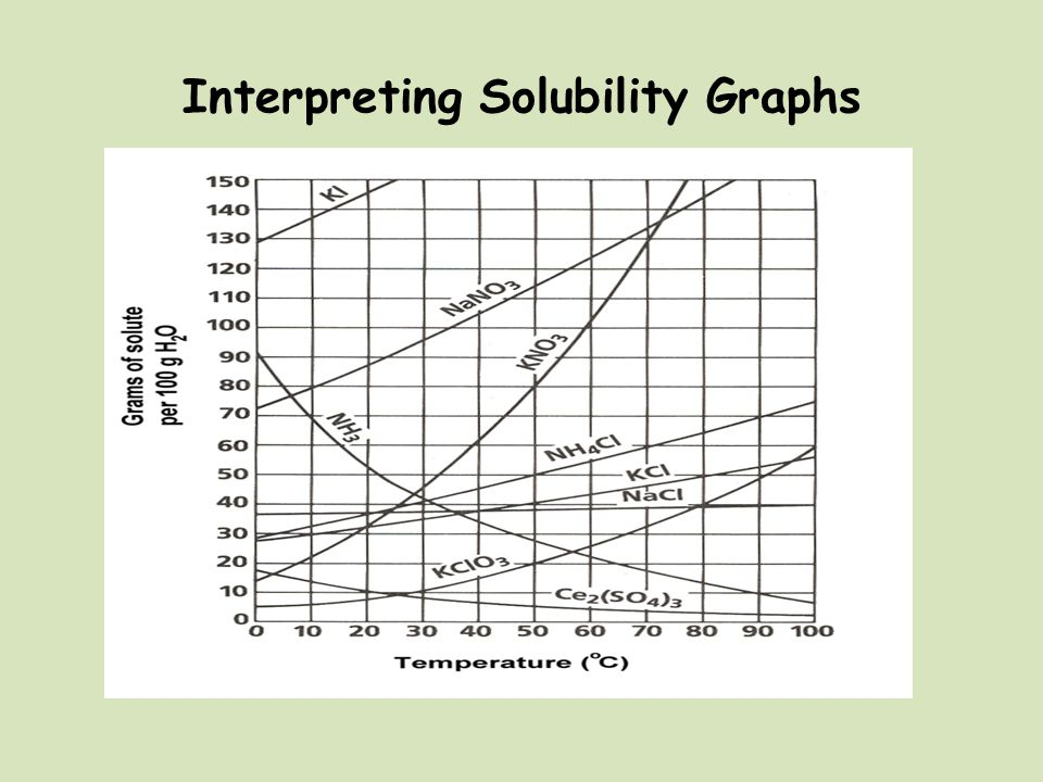 Interpreting Solubility Graphs
