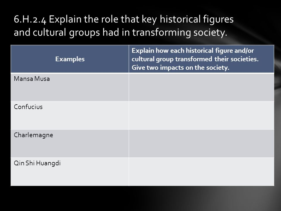 6.H.2.4 Explain the role that key historical figures and cultural groups had in transforming society.
