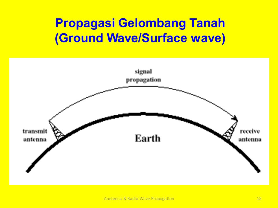 Propagasi Gelombang Tanah (Ground Wave/Surface wave)