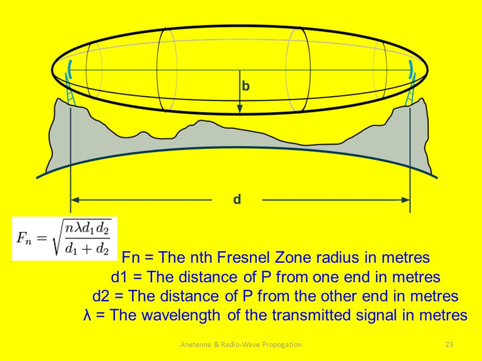 Fn = The nth Fresnel Zone radius in metres