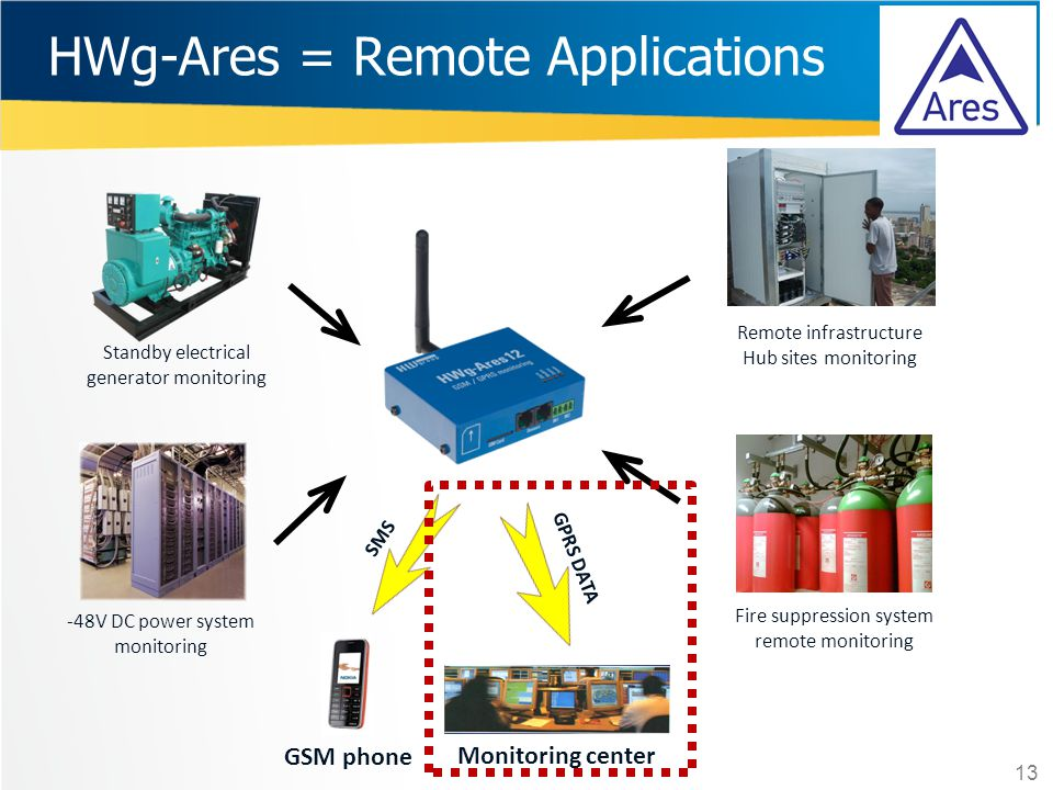 HWg-Ares = Remote Applications