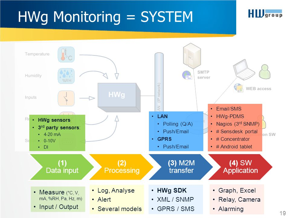 HWg Monitoring = SYSTEM