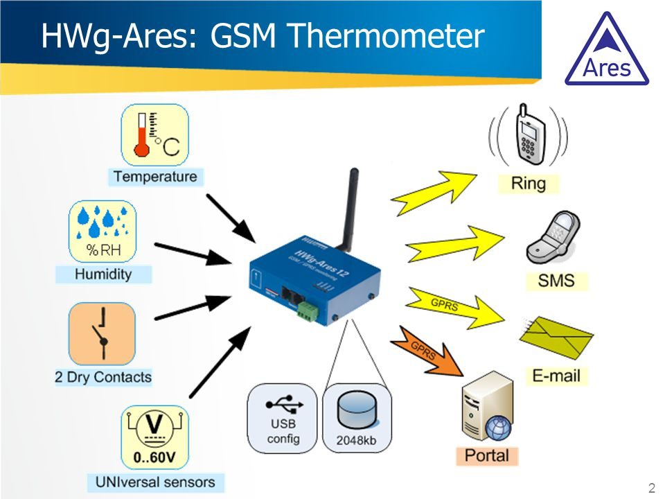 HWg-Ares: GSM Thermometer