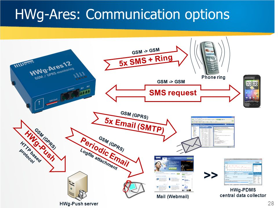 HWg-Ares: Communication options
