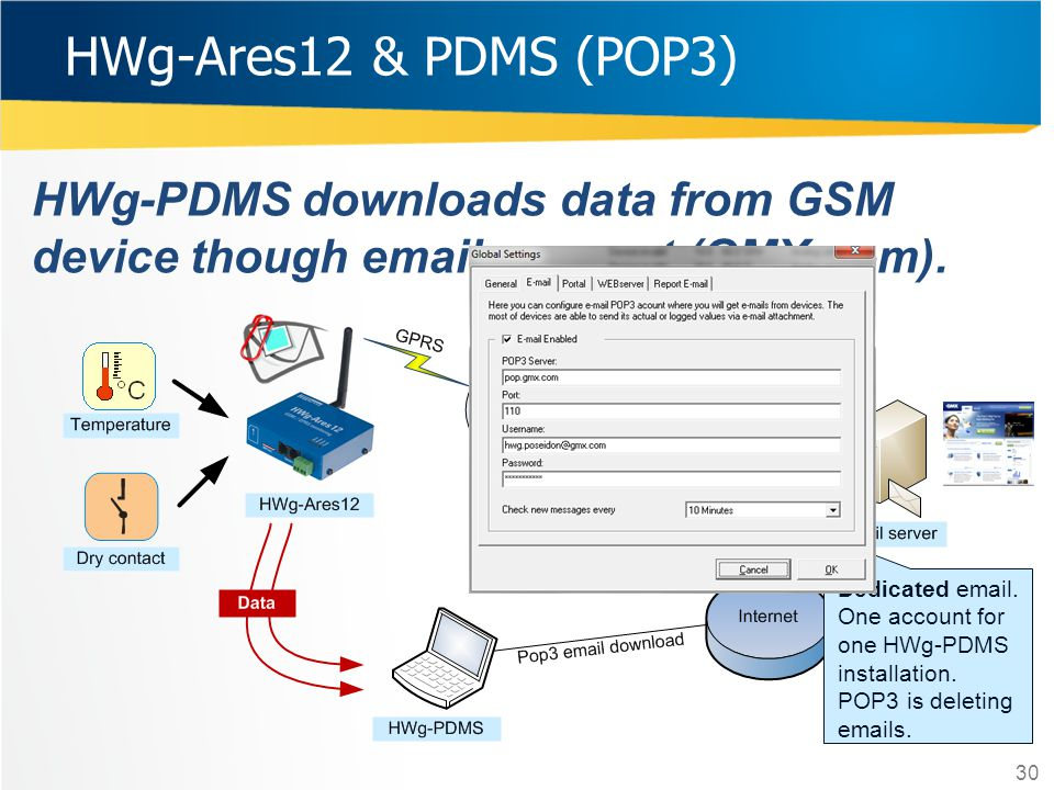 HWg-Ares12 & PDMS (POP3) HWg-PDMS downloads data from GSM device though email account (GMX.com).