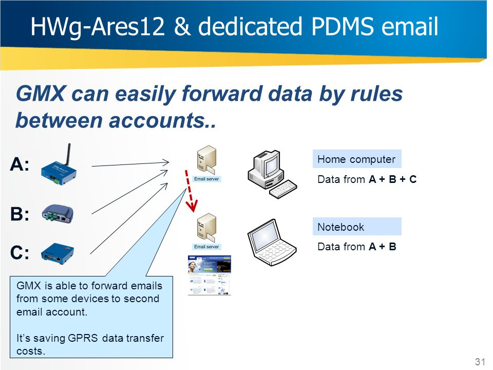 HWg-Ares12 & dedicated PDMS email