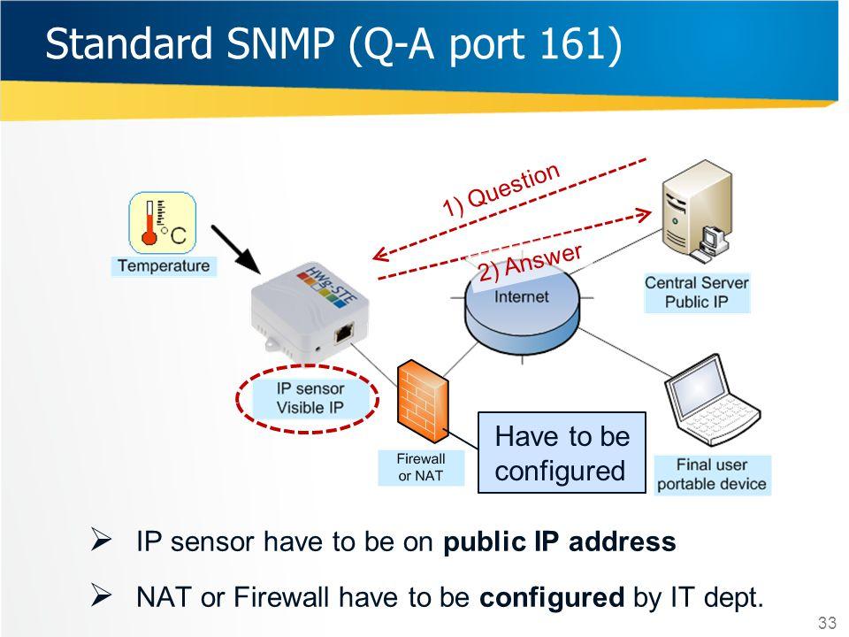 Standard SNMP (Q-A port 161)