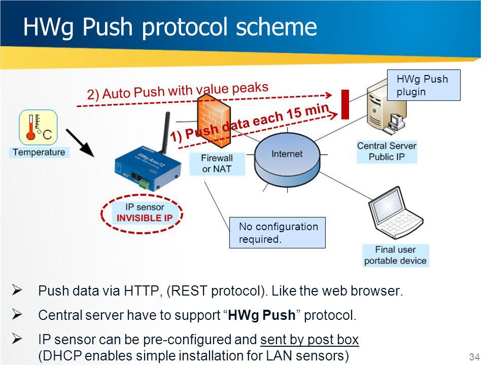 HWg Push protocol scheme