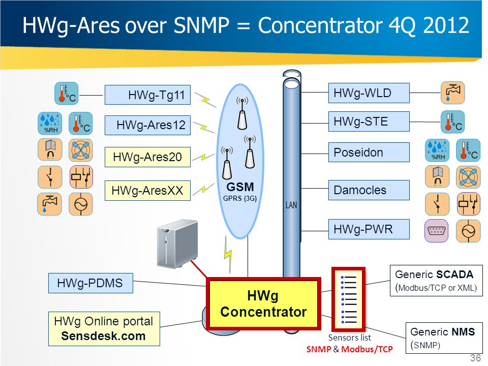 HWg-Ares over SNMP = Concentrator 4Q 2012