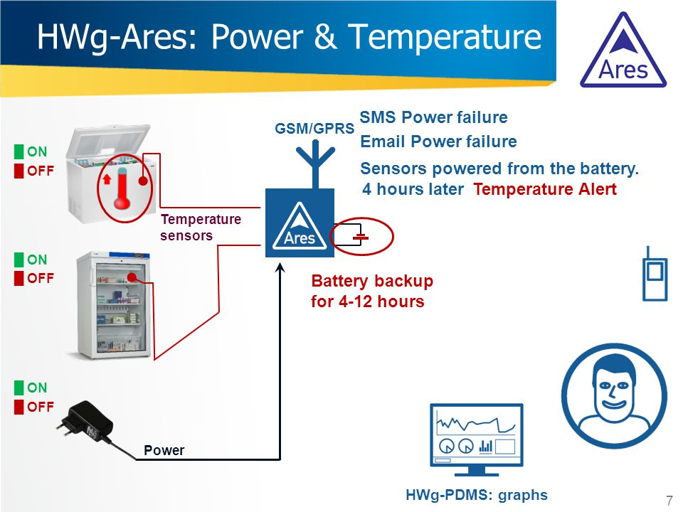 HWg-Ares: Power & Temperature