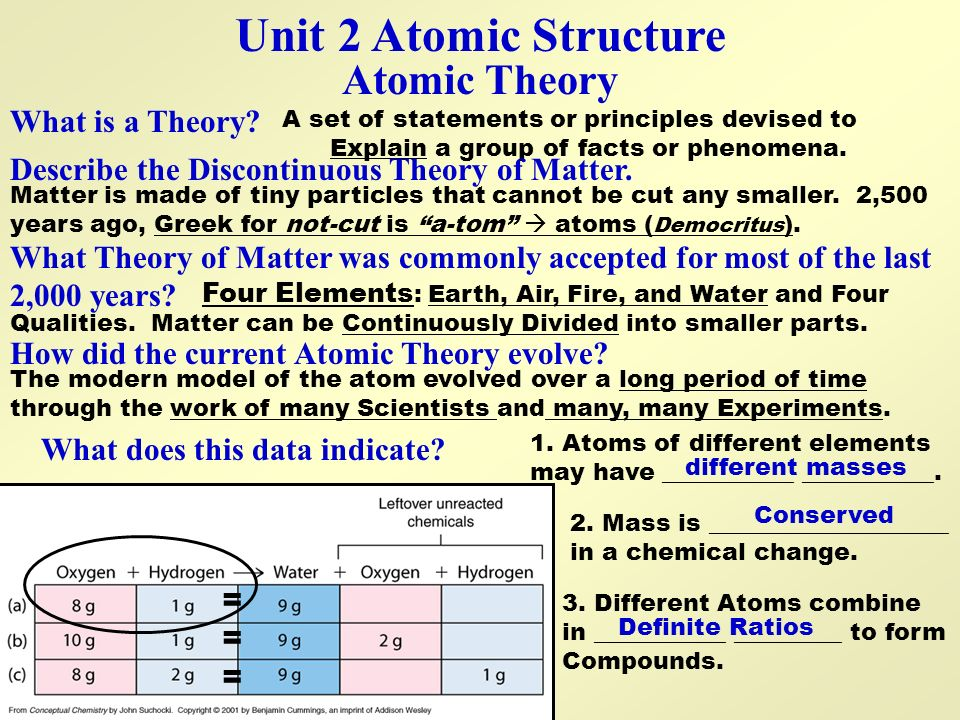 Unit 2 Atomic Structure Atomic Theory What is a Theory
