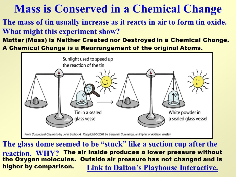 Mass is Conserved in a Chemical Change