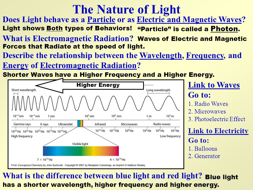 The Nature of Light Does Light behave as a Particle or as Electric and Magnetic Waves Light shows Both types of Behaviors!