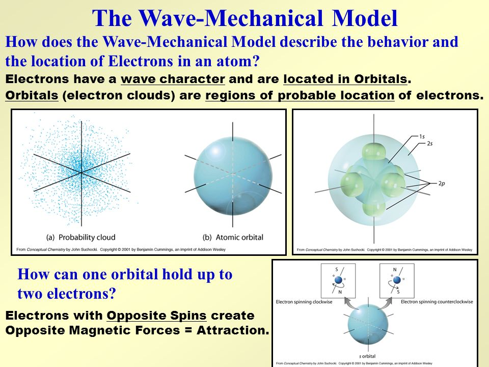The Wave-Mechanical Model