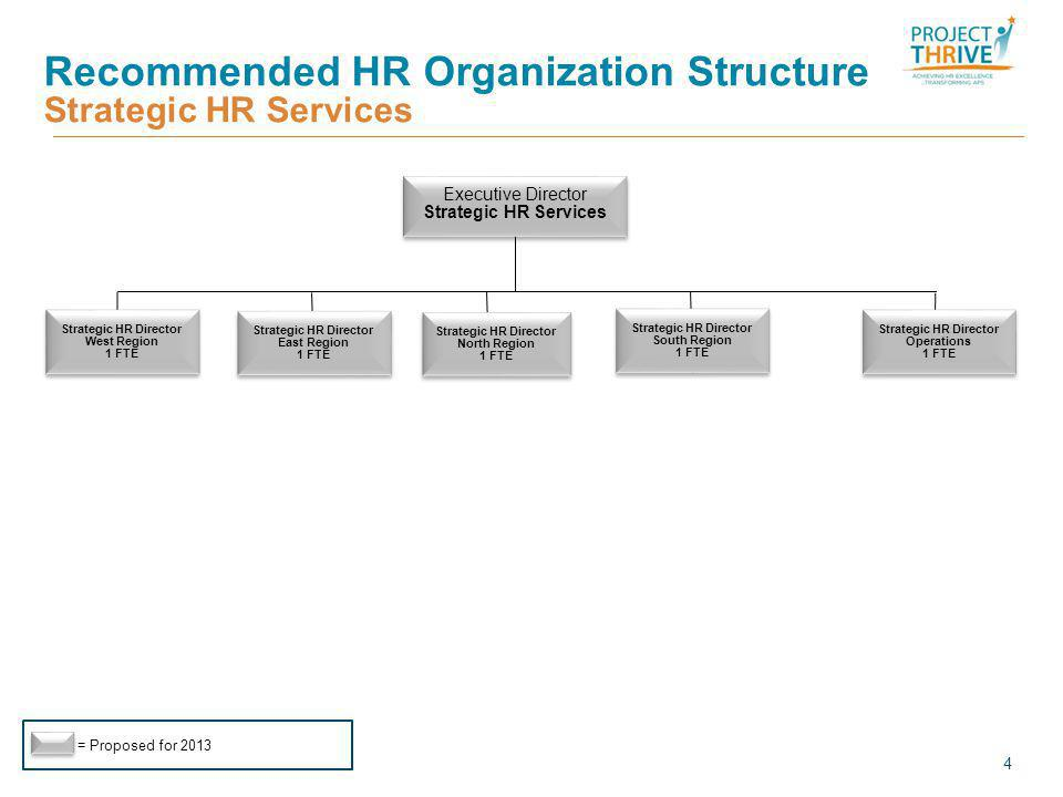 Recommended HR Organization Structure