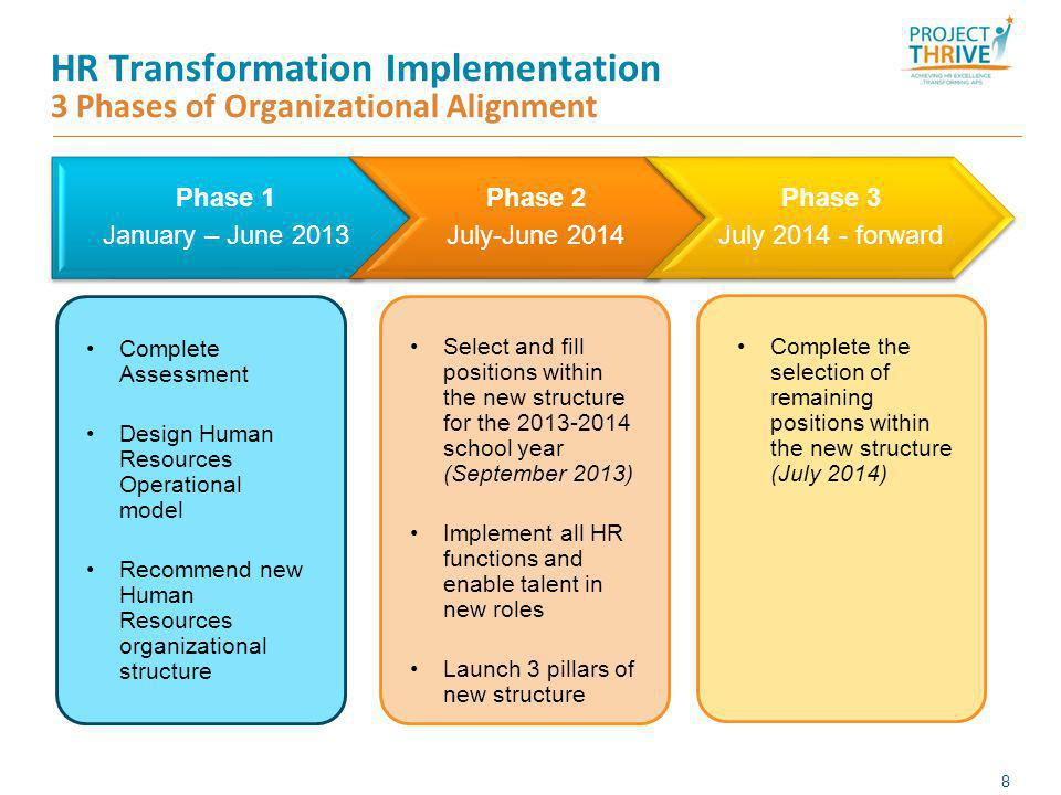 HR Transformation Benefits Realization for Atlanta Public Schools