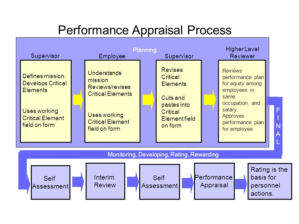 the effectiveness of employee performance appraisal But the goals for the employee performance evaluation system, or the appraisal process, or the performance management process are similar the differences appear in the approach and the details and, that can make all of the difference in how the performance evaluation system is perceived by and carried out by employees.
