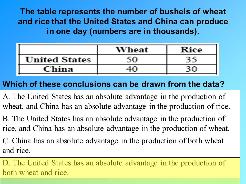 The table represents the number of bushels of wheat and rice that the United States and China can produce in one day (numbers are in thousands).
