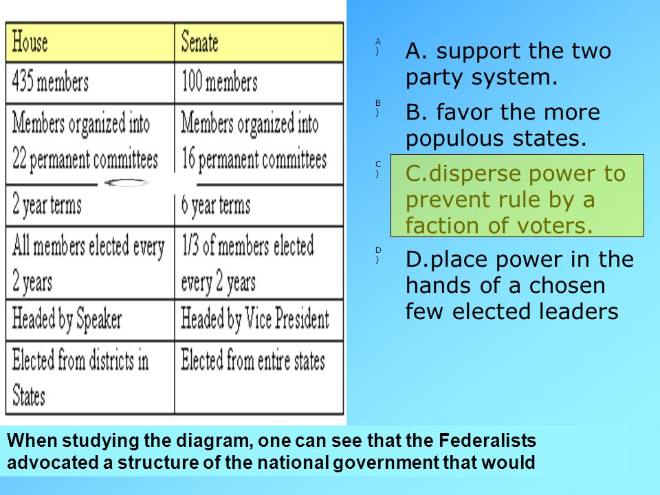 A. support the two party system. B. favor the more populous states.