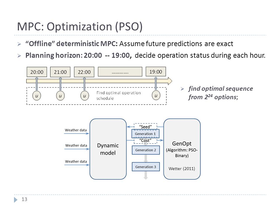 MPC: Optimization (PSO)