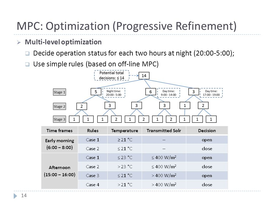 MPC: Optimization (Progressive Refinement)