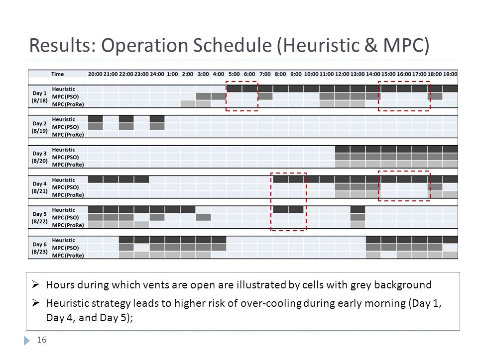 Results: Operation Schedule (Heuristic & MPC)