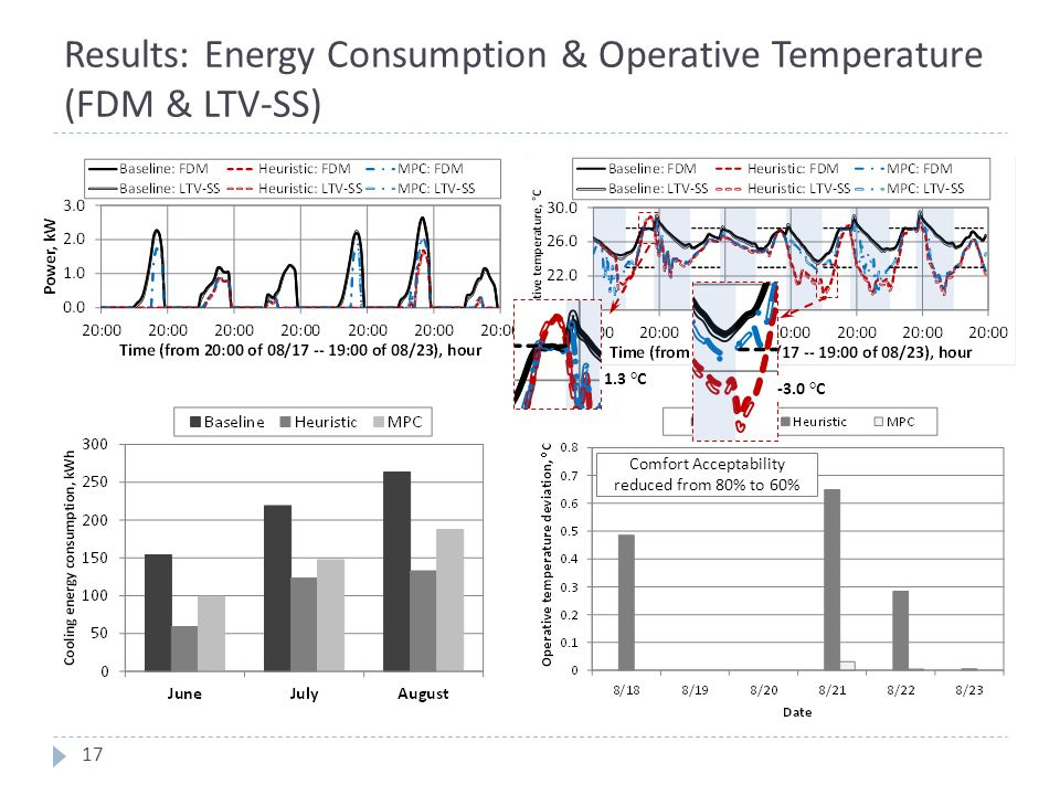 Results: Energy Consumption & Operative Temperature (FDM & LTV-SS)