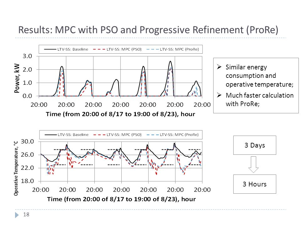 Results: MPC with PSO and Progressive Refinement (ProRe)