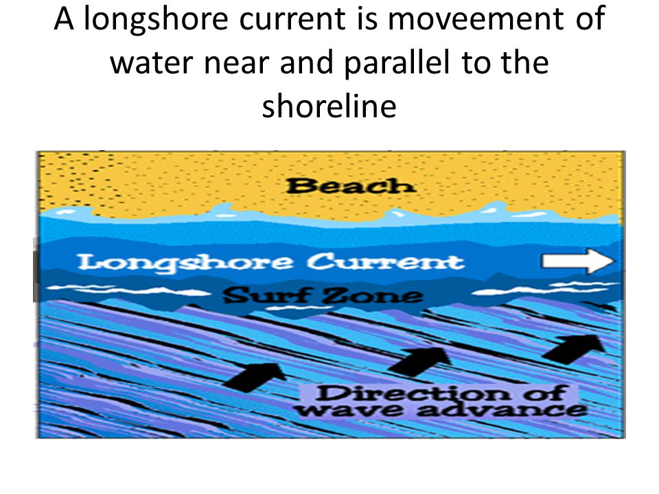 A longshore current is moveement of water near and parallel to the shoreline