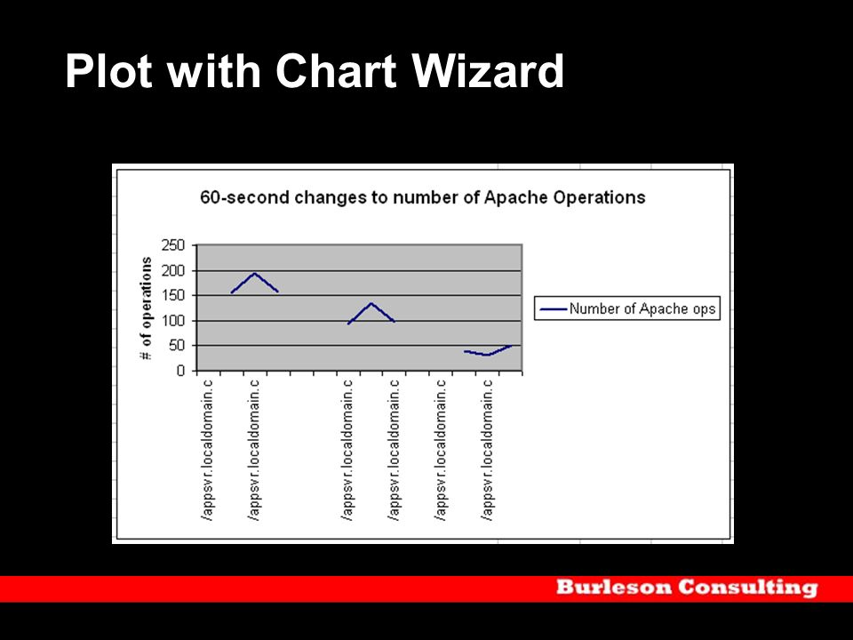 Plot with Chart Wizard