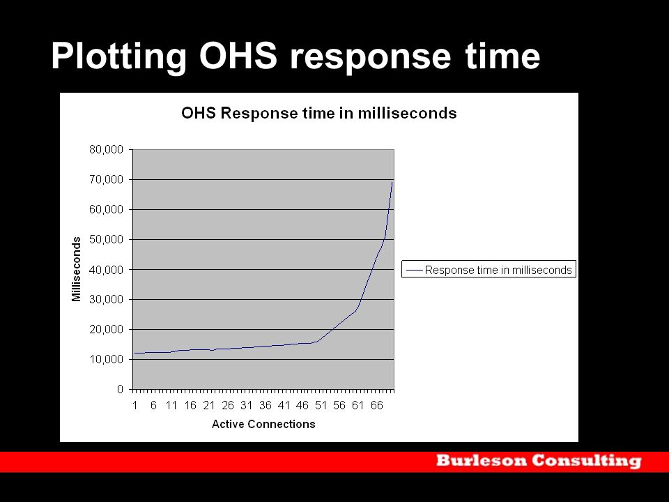 Plotting OHS response time