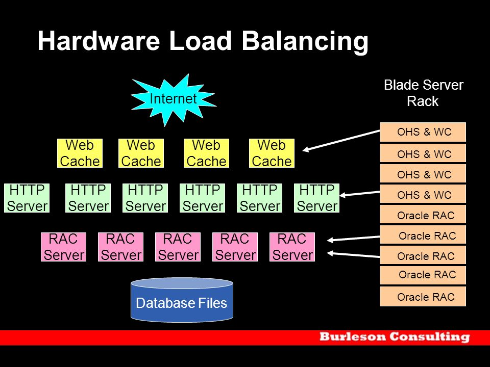 Hardware Load Balancing