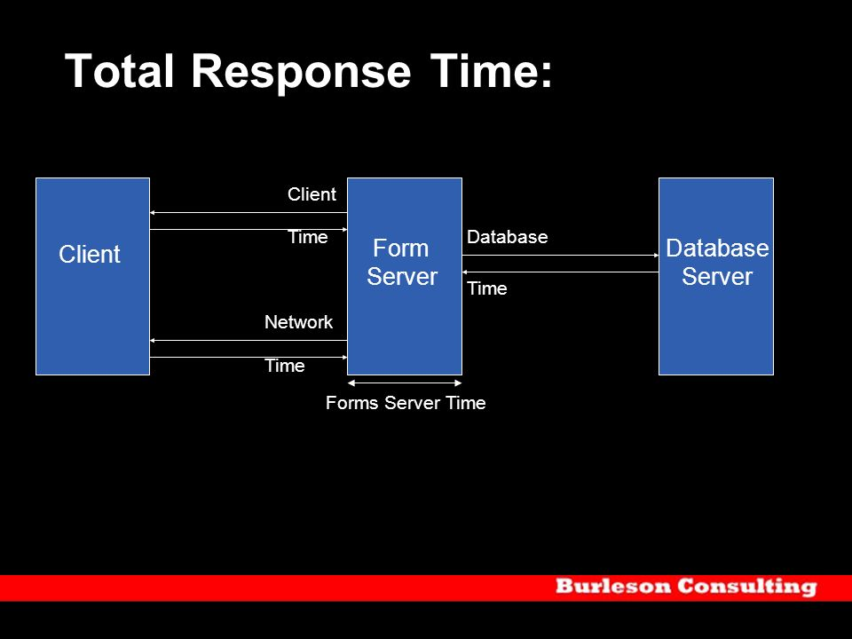 Total Response Time: Form Server Client Database Network Time