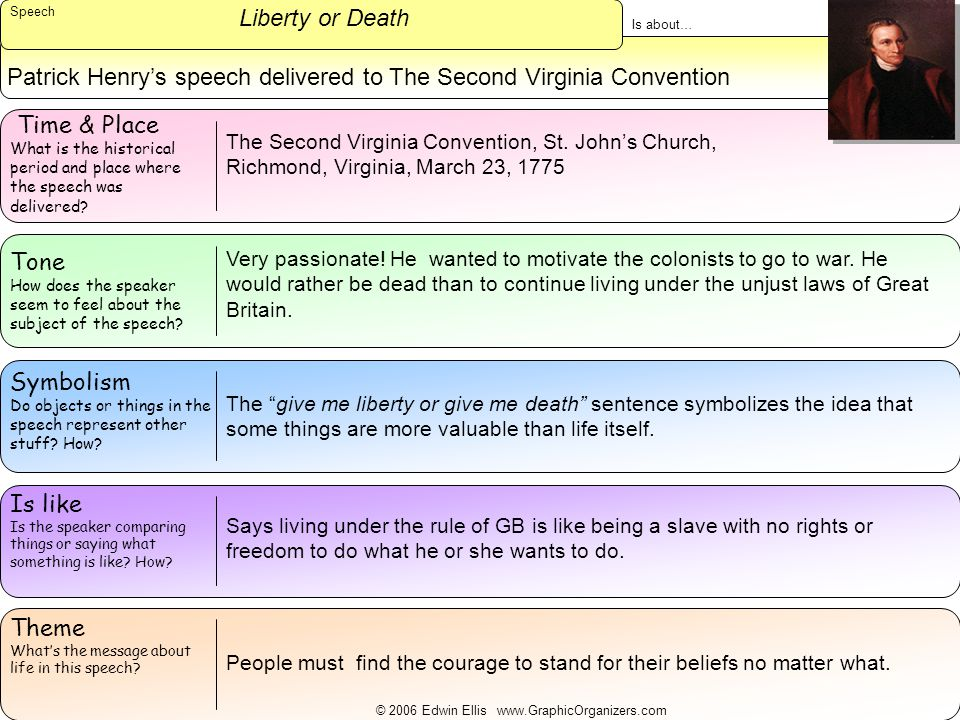 Patrick Henry's speech delivered to The Second Virginia Convention