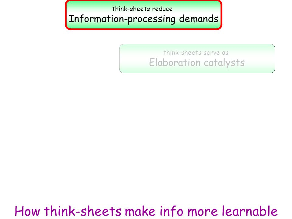 How think-sheets make info more learnable