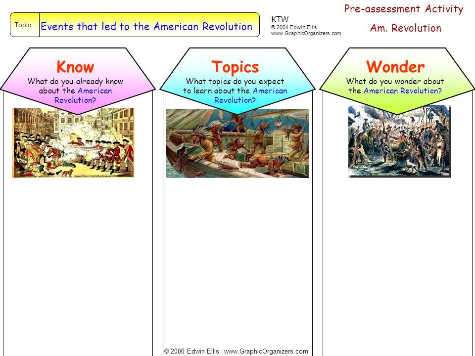 Know Topics Wonder © 2006 Edwin Ellis www.GraphicOrganizers.com